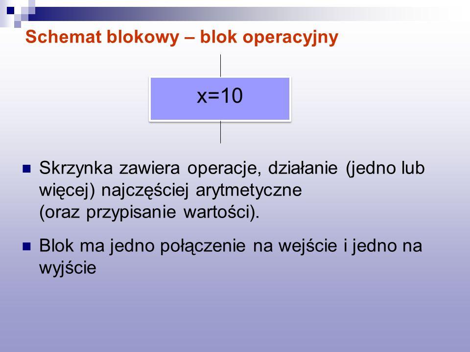 Schemat blokowy – blok operacyjny Skrzynka zawiera operacje, działanie (jedno lub więcej) najczęściej arytmetyczne (oraz przypisanie wartości). Blok m