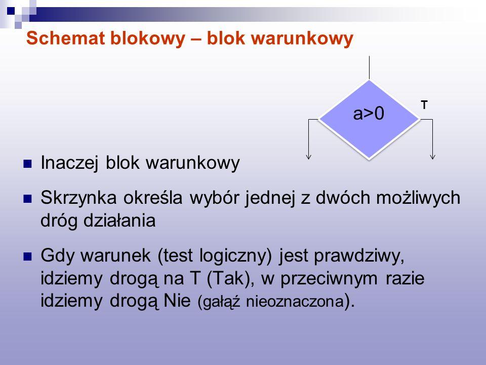 Schemat blokowy – blok warunkowy Inaczej blok warunkowy Skrzynka określa wybór jednej z dwóch możliwych dróg działania Gdy warunek (test logiczny) jes
