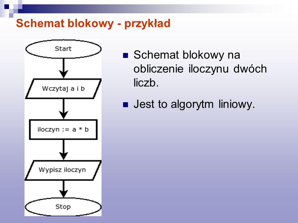 Schemat blokowy - przykład Schemat blokowy na obliczenie iloczynu dwóch liczb. Jest to algorytm liniowy.