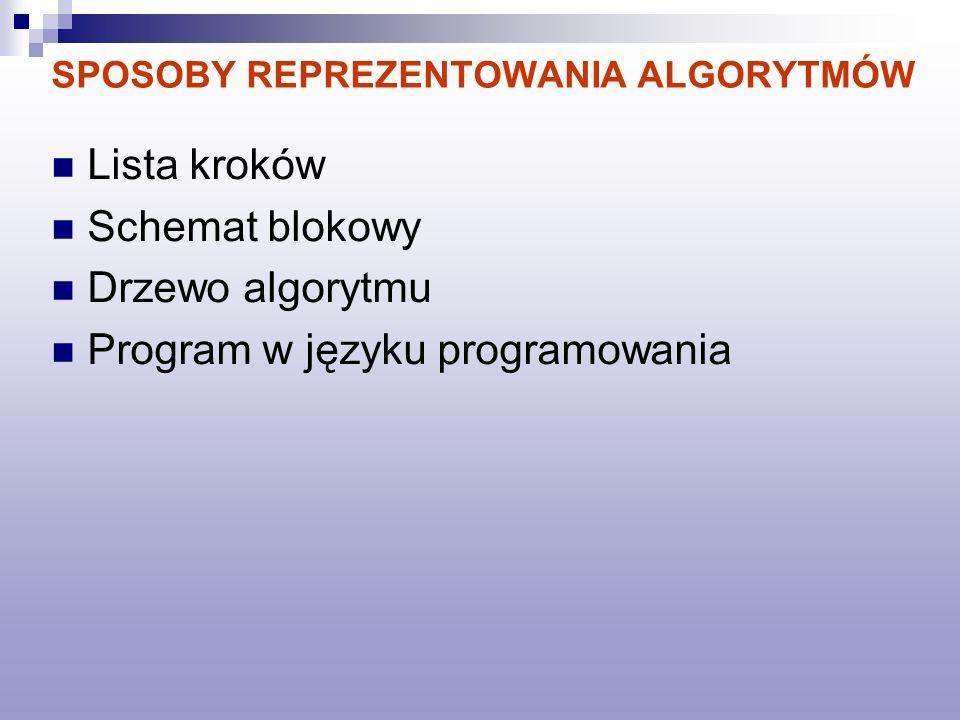 SPOSOBY REPREZENTOWANIA ALGORYTMÓW Lista kroków Schemat blokowy Drzewo algorytmu Program w języku programowania