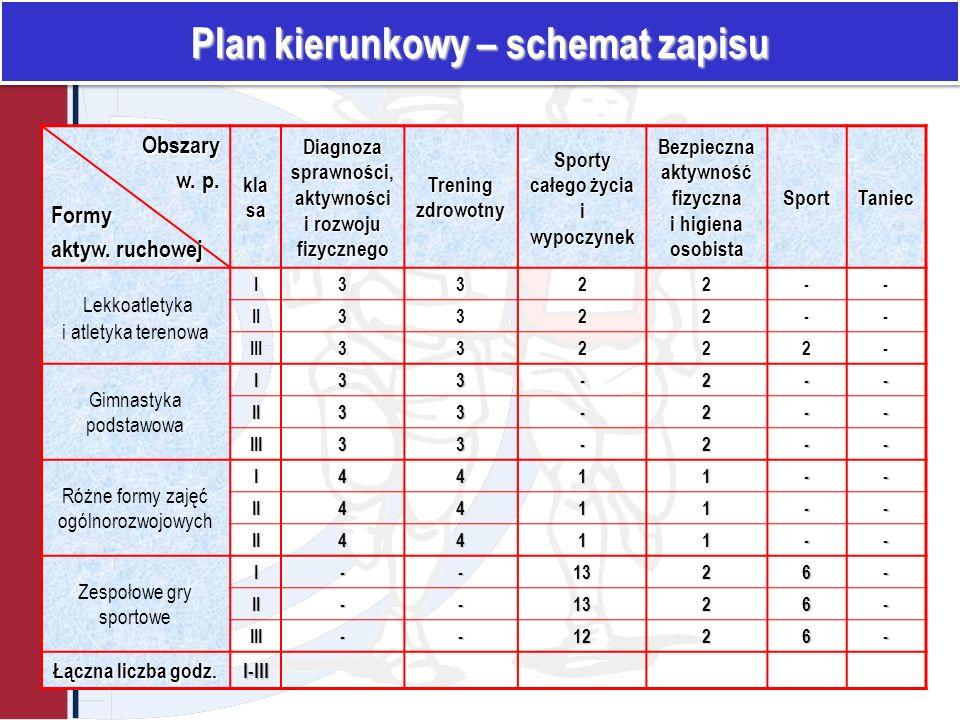 Plan kierunkowy – schemat zapisu Obszary w.p. w. p.Formy aktyw.