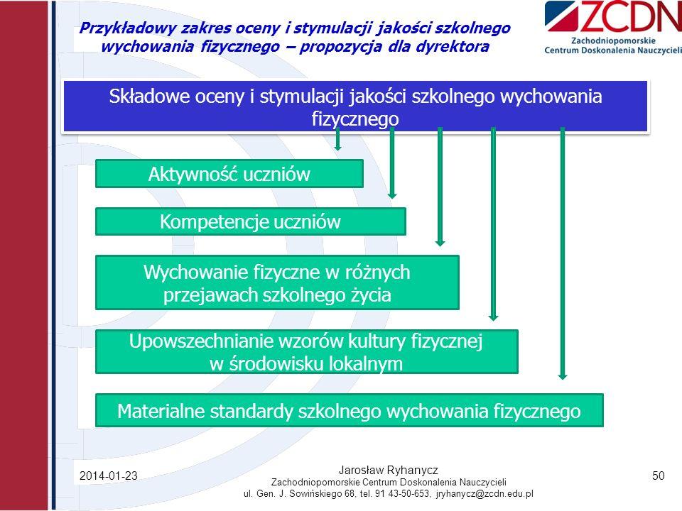 Przykładowy zakres oceny i stymulacji jakości szkolnego wychowania fizycznego – propozycja dla dyrektora 2014-01-23 Jarosław Ryhanycz Zachodniopomorskie Centrum Doskonalenia Nauczycieli ul.