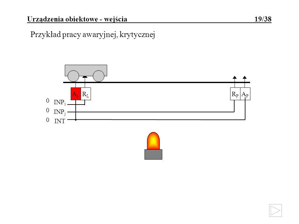 Urządzenia obiektowe - wejścia 19/38 Przykład pracy awaryjnej, krytycznej INP i INP j INT RLRL ALAL RPRP APAP 000000 INP i INP j INT RLRL ALAL RPRP AP