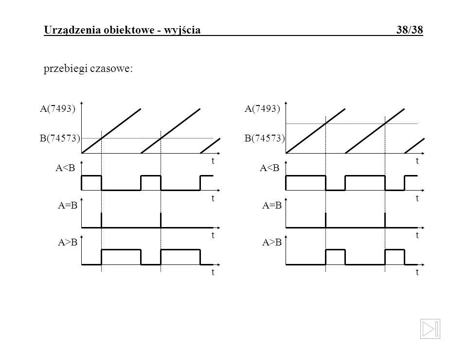 Urządzenia obiektowe - wyjścia 38/38 przebiegi czasowe: A(7493) A=B A>B A<B B(74573) t t t t A(7493) A=B A>B A<B B(74573) t t t t
