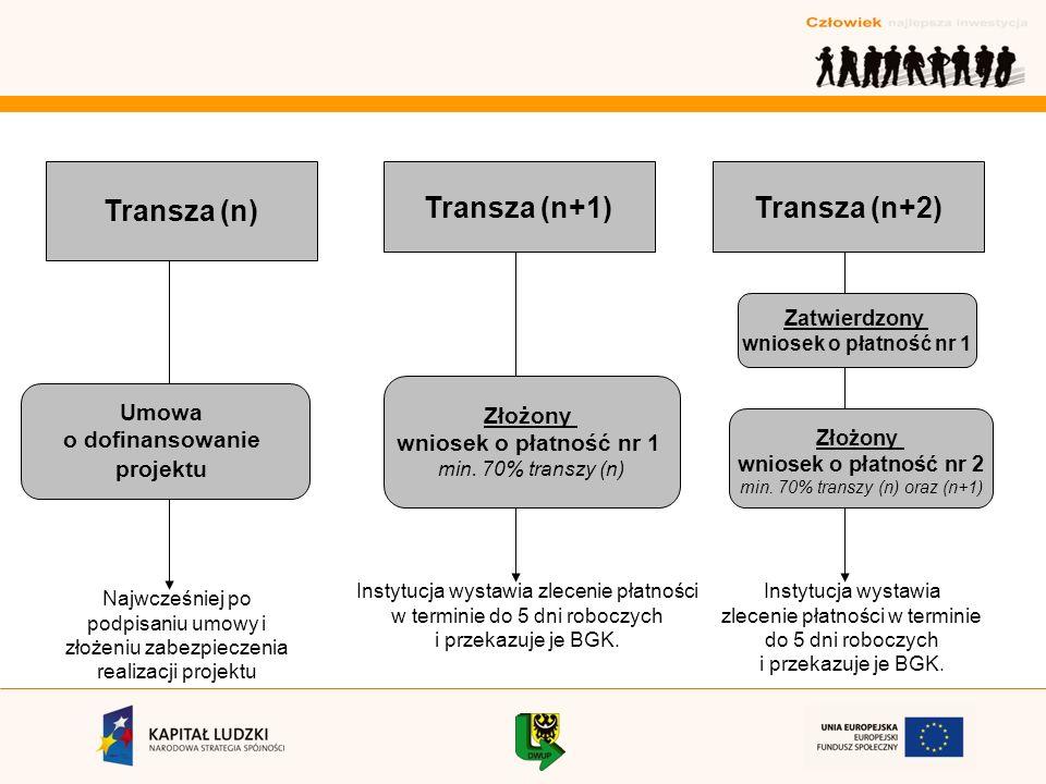 Transza (n) Transza (n+1)Transza (n+2) Umowa o dofinansowanie projektu Złożony wniosek o płatność nr 2 min.