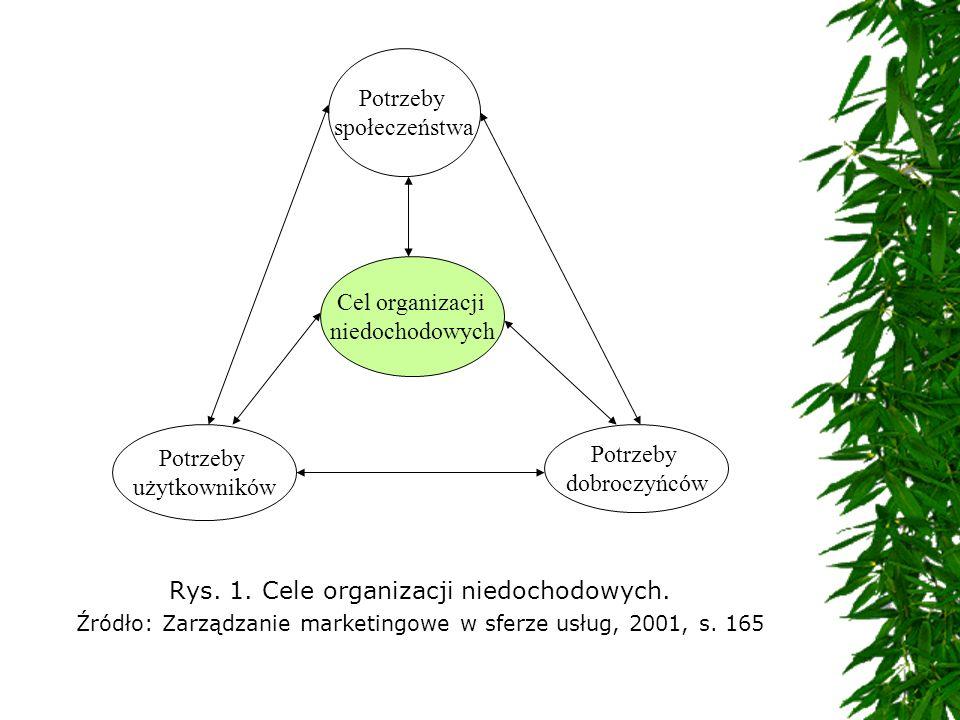 Rys. 1. Cele organizacji niedochodowych. Źródło: Zarządzanie marketingowe w sferze usług, 2001, s. 165 Cel organizacji niedochodowych Potrzeby użytkow