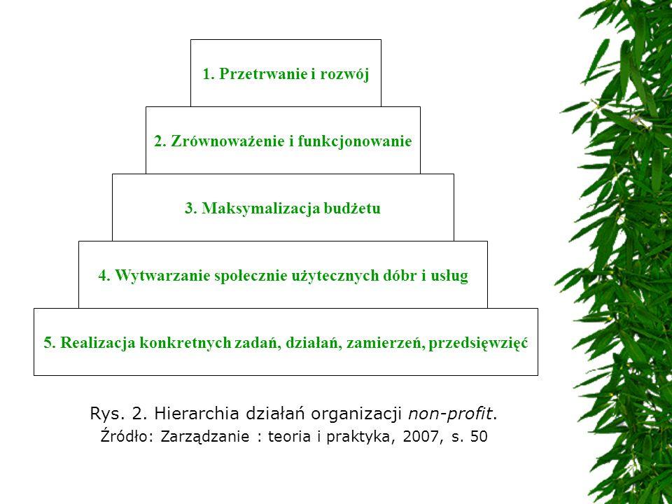 Rys. 2. Hierarchia działań organizacji non-profit. Źródło: Zarządzanie : teoria i praktyka, 2007, s. 50 1. Przetrwanie i rozwój 2. Zrównoważenie i fun
