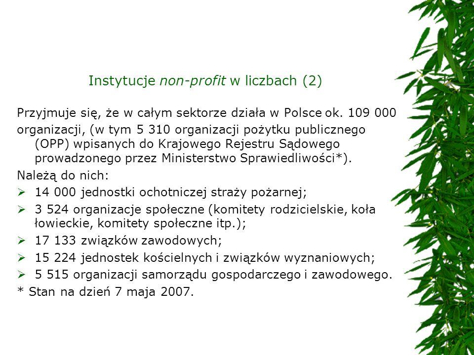 Instytucje non-profit w liczbach (2) Przyjmuje się, że w całym sektorze działa w Polsce ok. 109 000 organizacji, (w tym 5 310 organizacji pożytku publ