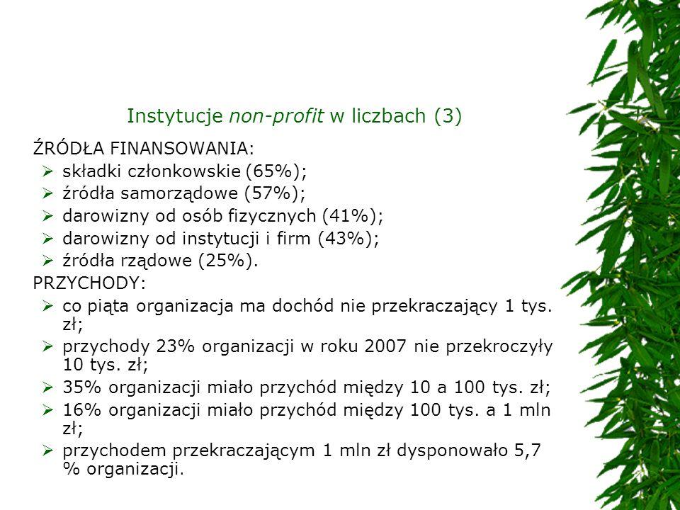 Instytucje non-profit w liczbach (3) ŹRÓDŁA FINANSOWANIA: składki członkowskie (65%); źródła samorządowe (57%); darowizny od osób fizycznych (41%); da