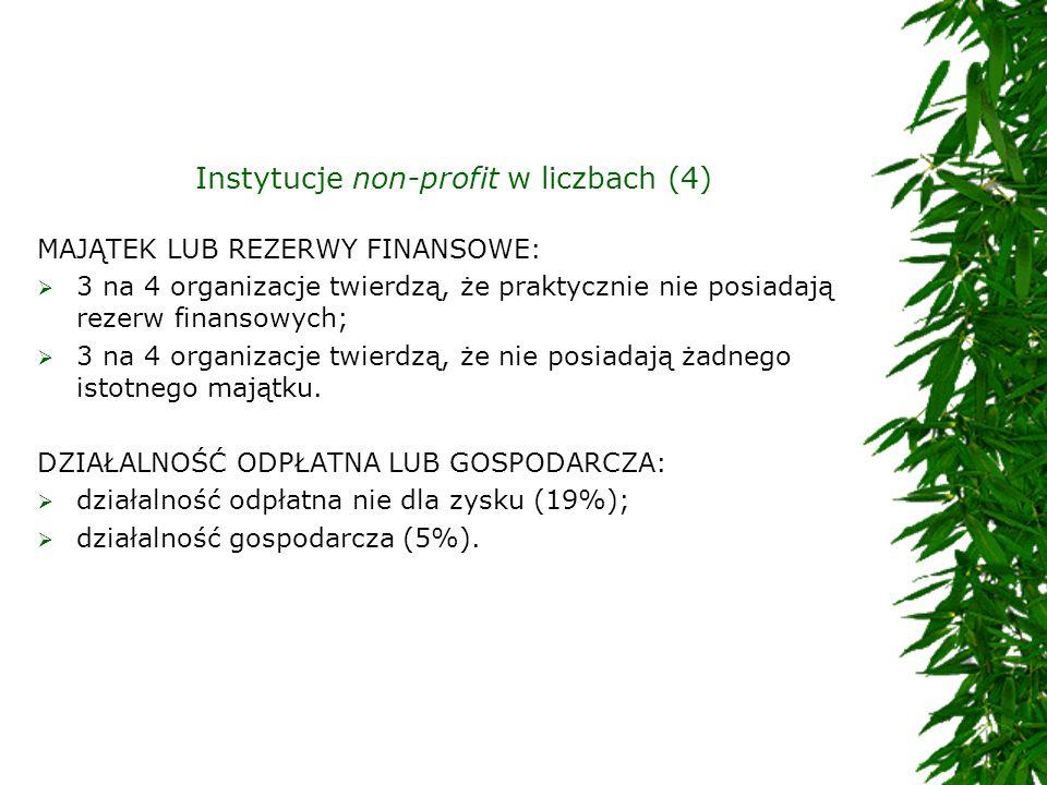 Instytucje non-profit w liczbach (4) MAJĄTEK LUB REZERWY FINANSOWE: 3 na 4 organizacje twierdzą, że praktycznie nie posiadają rezerw finansowych; 3 na