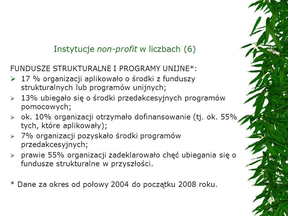 Instytucje non-profit w liczbach (6) FUNDUSZE STRUKTURALNE I PROGRAMY UNIJNE*: 17 % organizacji aplikowało o środki z funduszy strukturalnych lub prog