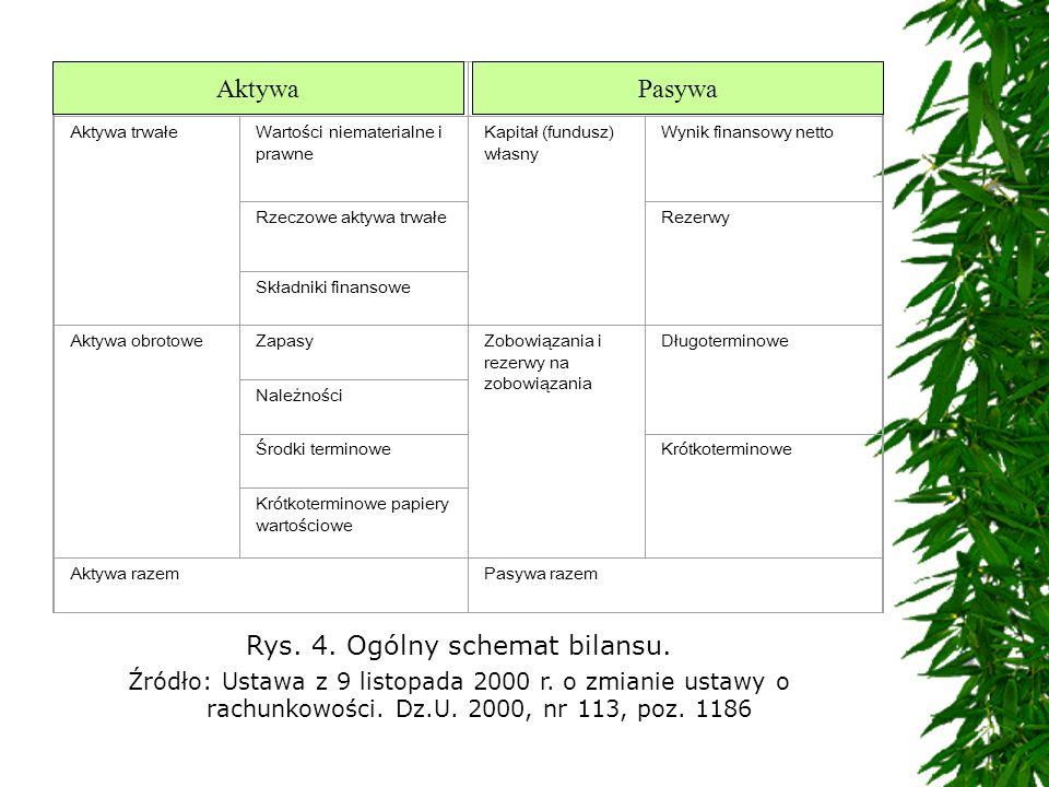 Rys. 4. Ogólny schemat bilansu. Źródło: Ustawa z 9 listopada 2000 r. o zmianie ustawy o rachunkowości. Dz.U. 2000, nr 113, poz. 1186 AktywaPasywa Akty