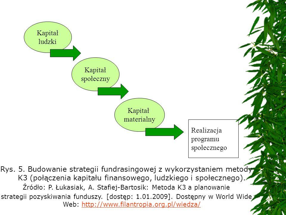 Rys. 5. Budowanie strategii fundrasingowej z wykorzystaniem metody K3 (połączenia kapitału finansowego, ludzkiego i społecznego). Źródło: P. Łukasiak,