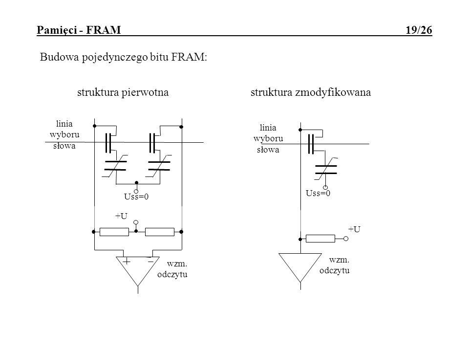 Pamięci - FRAM 19/26 Budowa pojedynczego bitu FRAM: linia wyboru słowa wzm. odczytu +U Uss=0 struktura pierwotna linia wyboru słowa wzm. odczytu +U Us