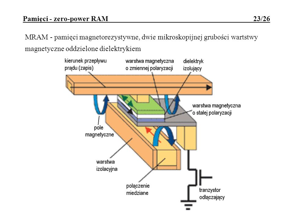 Pamięci - zero-power RAM 23/26 MRAM - pamięci magnetorezystywne, dwie mikroskopijnej grubości wartstwy magnetyczne oddzielone dielektrykiem