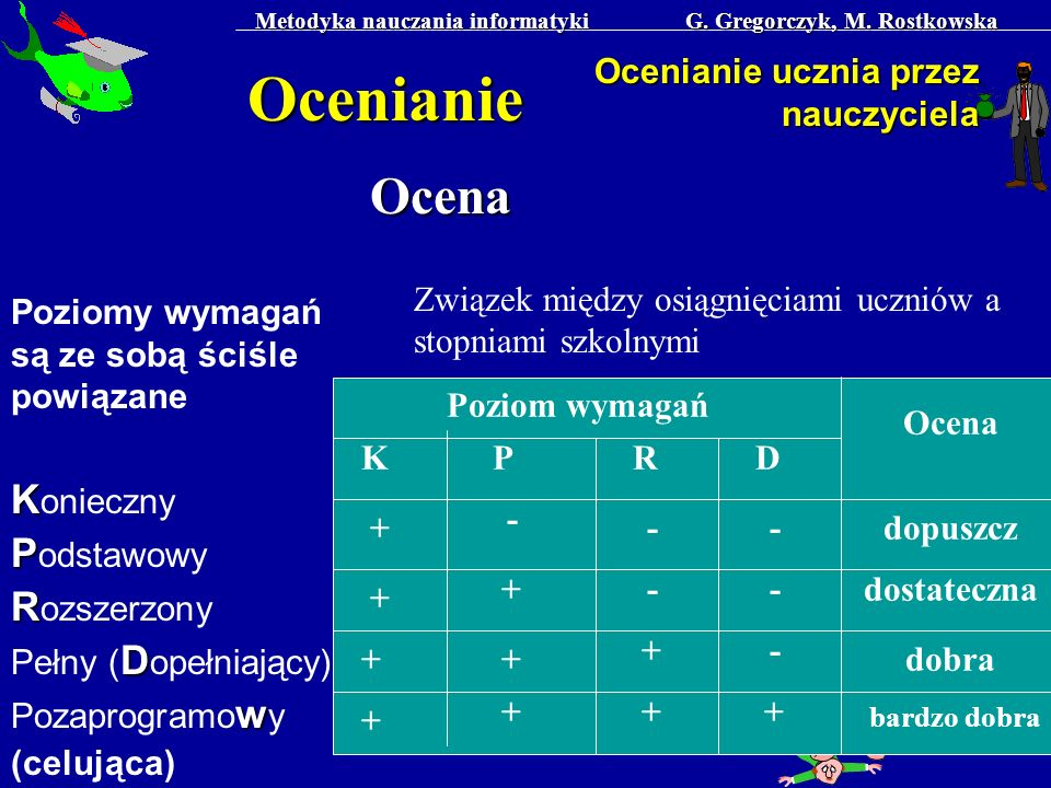 Metodyka nauczania informatyki G. Gregorczyk, M. Rostkowska 32 Ocenianie Ocenianie ucznia przez nauczyciela Poziomy wymagań są ze sobą ściśle powiązan