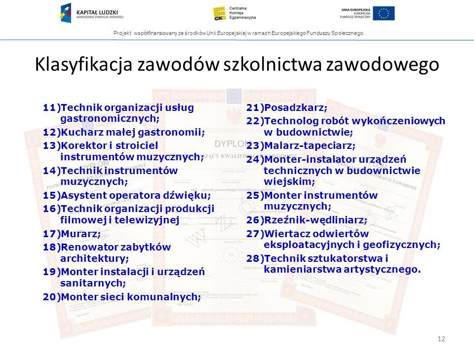 Projekt współfinansowany ze środków Unii Europejskiej w ramach Europejskiego Funduszu Społecznego. 12 Klasyfikacja zawodów szkolnictwa zawodowego 11)T