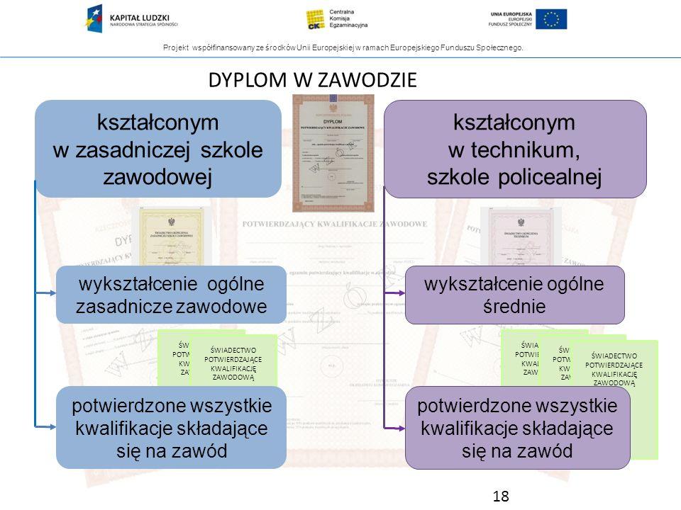 Projekt współfinansowany ze środków Unii Europejskiej w ramach Europejskiego Funduszu Społecznego. kształconym w zasadniczej szkole zawodowej wykształ
