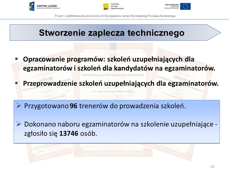 Projekt współfinansowany ze środków Unii Europejskiej w ramach Europejskiego Funduszu Społecznego. 25 Opracowanie programów: szkoleń uzupełniających d