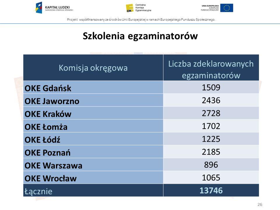 Projekt współfinansowany ze środków Unii Europejskiej w ramach Europejskiego Funduszu Społecznego. 26 Szkolenia egzaminatorów Komisja okręgowa Liczba