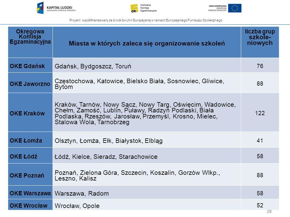 Projekt współfinansowany ze środków Unii Europejskiej w ramach Europejskiego Funduszu Społecznego. 28 Szkolenia egzaminatorów Okręgowa Komisja Egzamin