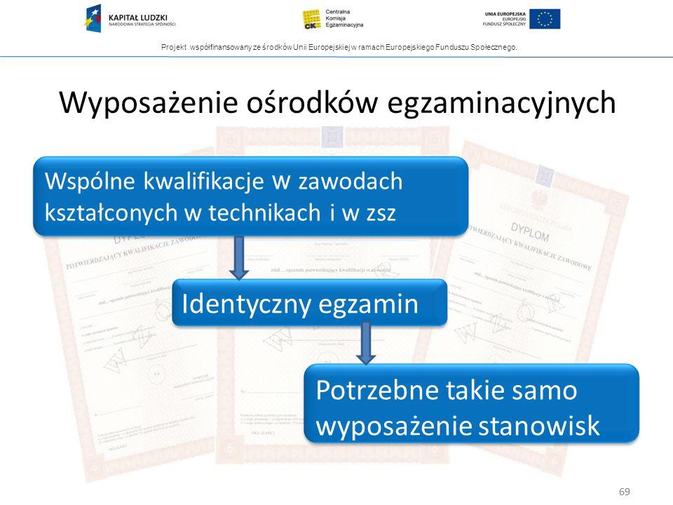 Projekt współfinansowany ze środków Unii Europejskiej w ramach Europejskiego Funduszu Społecznego. 69 Wyposażenie ośrodków egzaminacyjnych Wspólne kwa