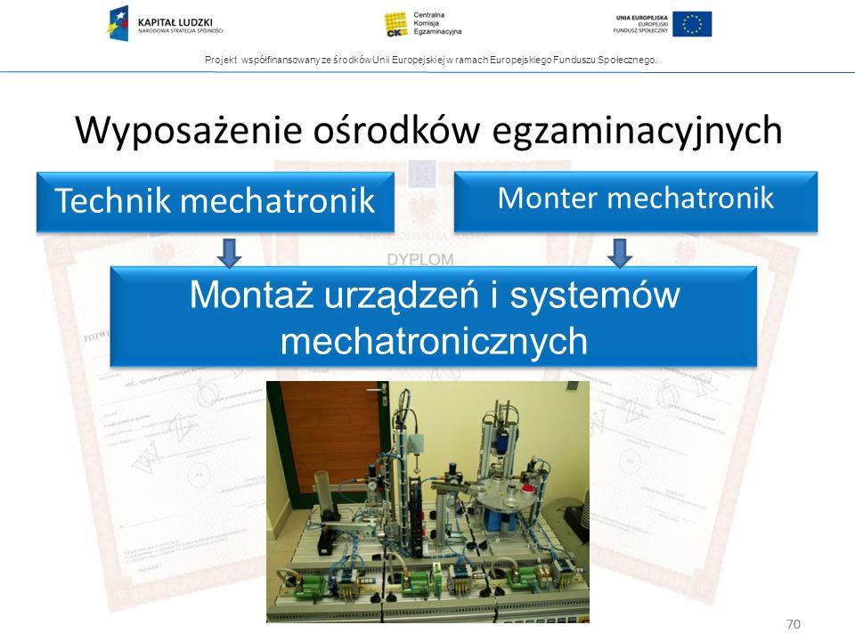 Projekt współfinansowany ze środków Unii Europejskiej w ramach Europejskiego Funduszu Społecznego. 70 Wyposażenie ośrodków egzaminacyjnych Monter mech