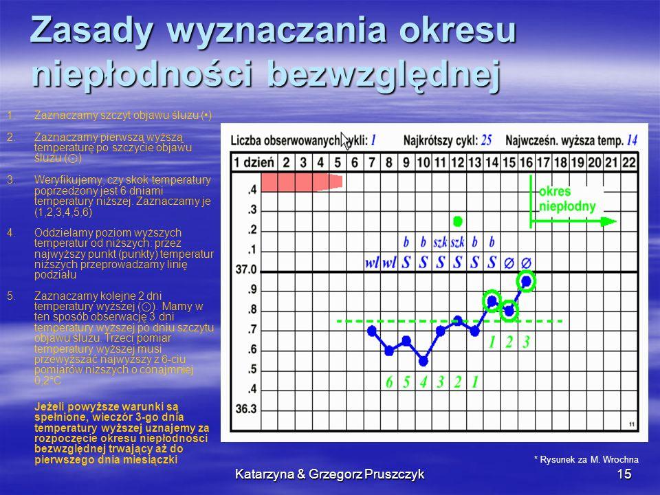 Katarzyna & Grzegorz Pruszczyk16 Zasady wyznaczania okresu niepłodności względnej Kobieta początkująca (zaobserwowanych mniej niż 12 cykli) może przyjąć na początku cyklu 6 dni niepłodnych (licząc od pierwszego dnia cyklu), jeżeli nie miała w ciągu ostatnich 12 cykli krótszego cyklu niż 26 dni Jeżeli najkrótszy cykl był krótszy od 26 dni, to od nakrótszego cyklu odejmujemy 20 dni (np.