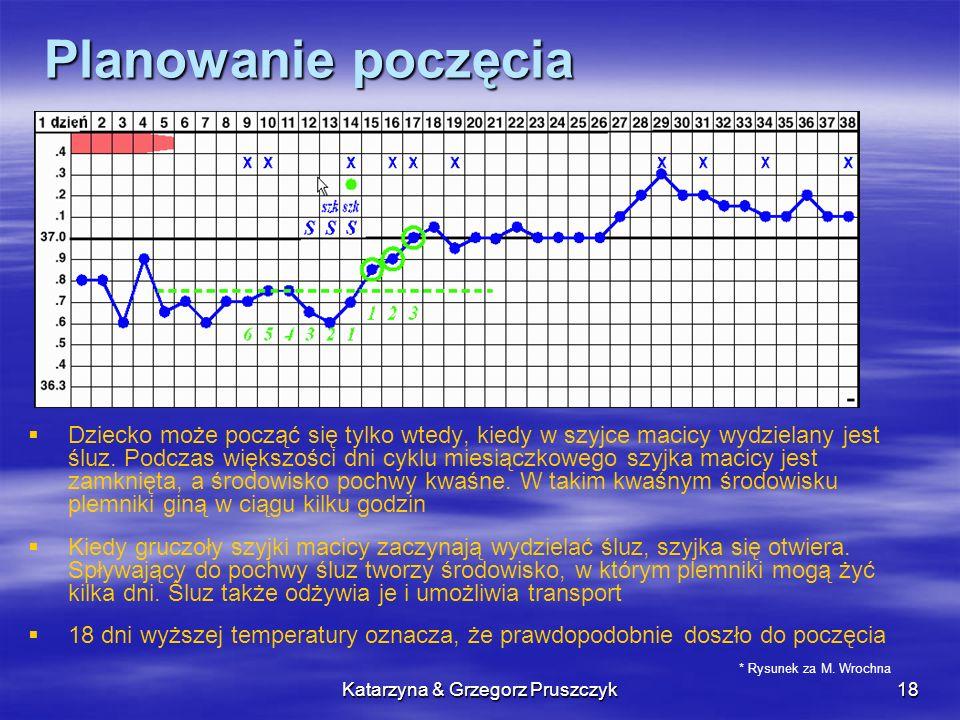 Katarzyna & Grzegorz Pruszczyk18 Planowanie poczęcia Dziecko może począć się tylko wtedy, kiedy w szyjce macicy wydzielany jest śluz. Podczas większoś