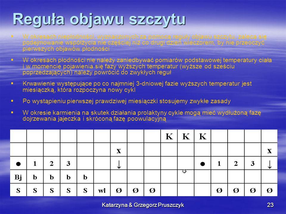 Katarzyna & Grzegorz Pruszczyk23 Reguła objawu szczytu W okresach niepłodności, wyznaczonych za pomocą reguły objawu szczytu, zaleca się podejmowanie