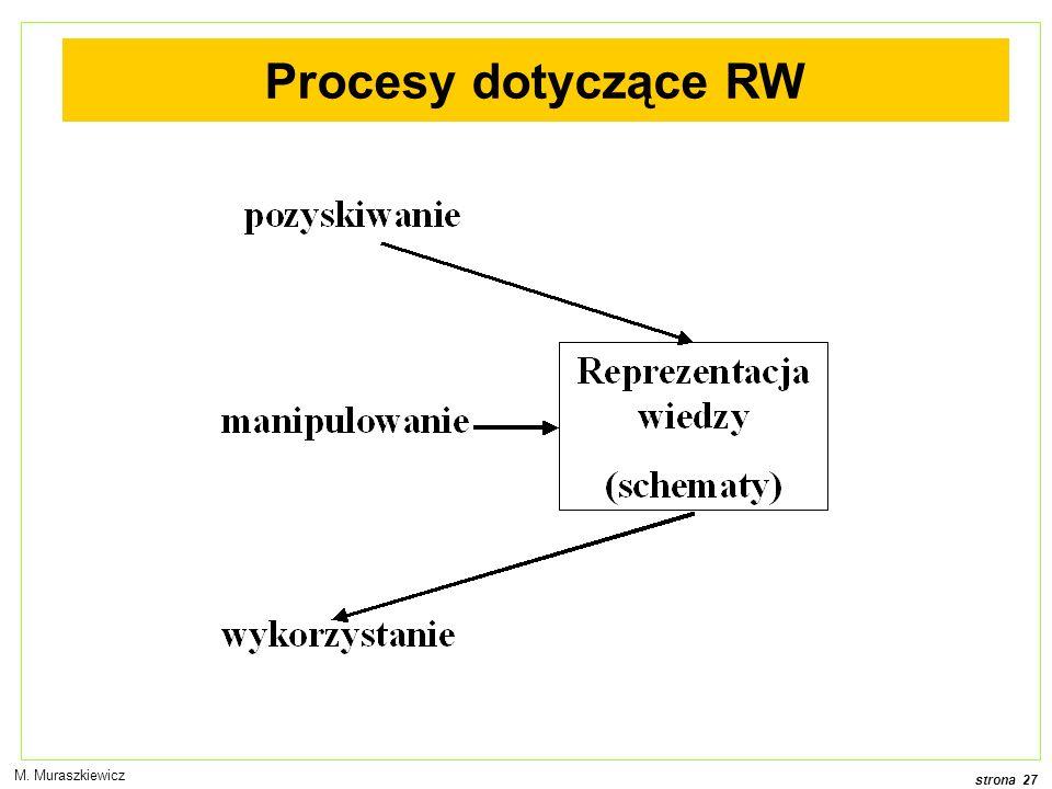 strona 27 M. Muraszkiewicz Procesy dotyczące RW
