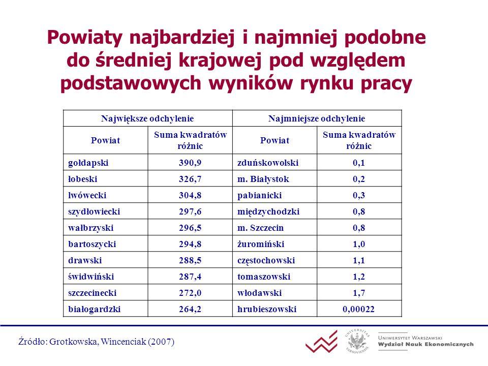 Powiaty najbardziej i najmniej podobne do średniej krajowej pod względem podstawowych wyników rynku pracy Największe odchylenieNajmniejsze odchylenie