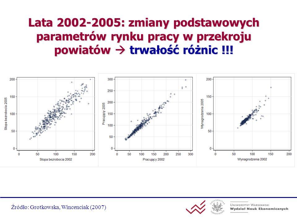 Lata 2002-2005: zmiany podstawowych parametrów rynku pracy w przekroju powiatów trwałość różnic !!! Źródło: Grotkowska, Wincenciak (2007)