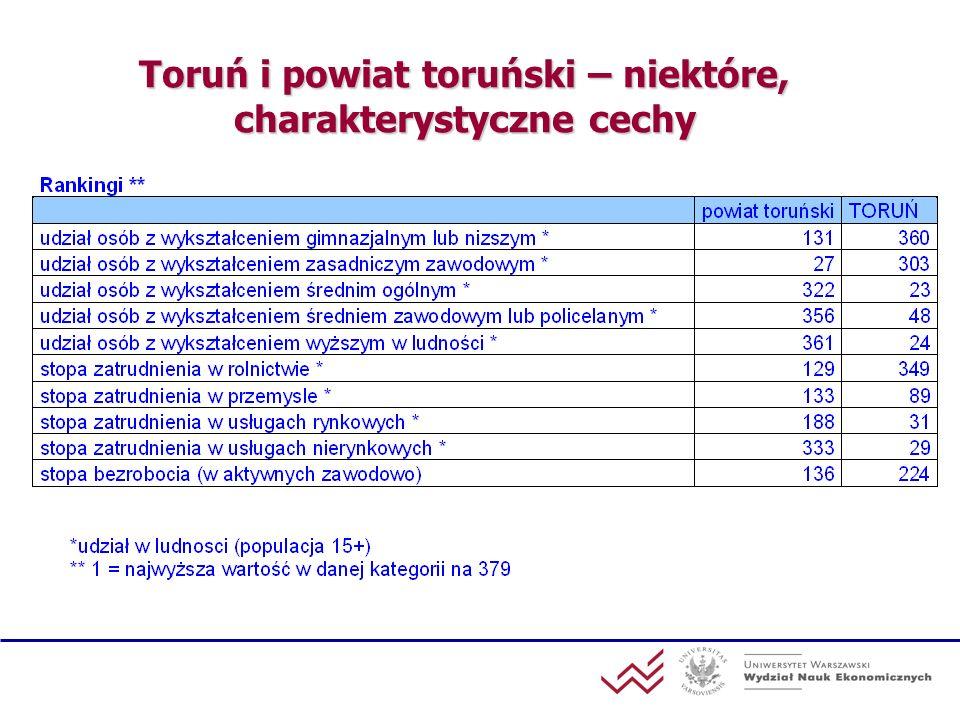 Toruń i powiat toruński – niektóre, charakterystyczne cechy