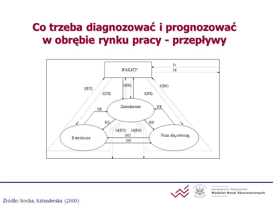 Co trzeba diagnozować i prognozować w obrębie rynku pracy - przepływy Źródło: Socha, Sztanderska (2000)