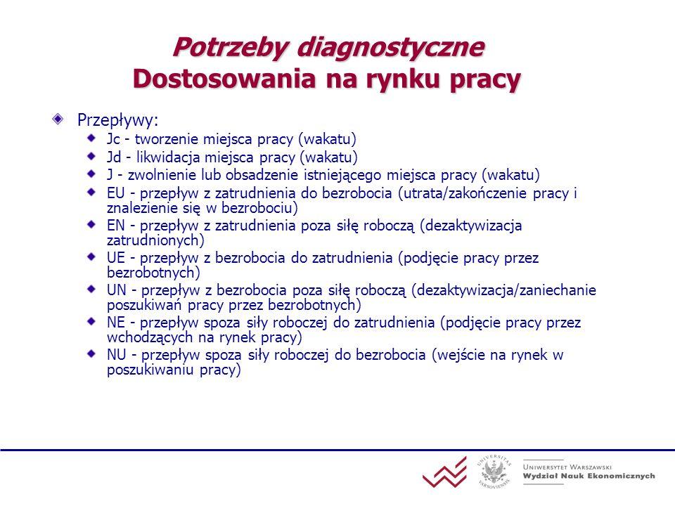 Potrzeby diagnostyczne Dostosowania na rynku pracy Przepływy: Jc - tworzenie miejsca pracy (wakatu) Jd - likwidacja miejsca pracy (wakatu) J - zwolnie