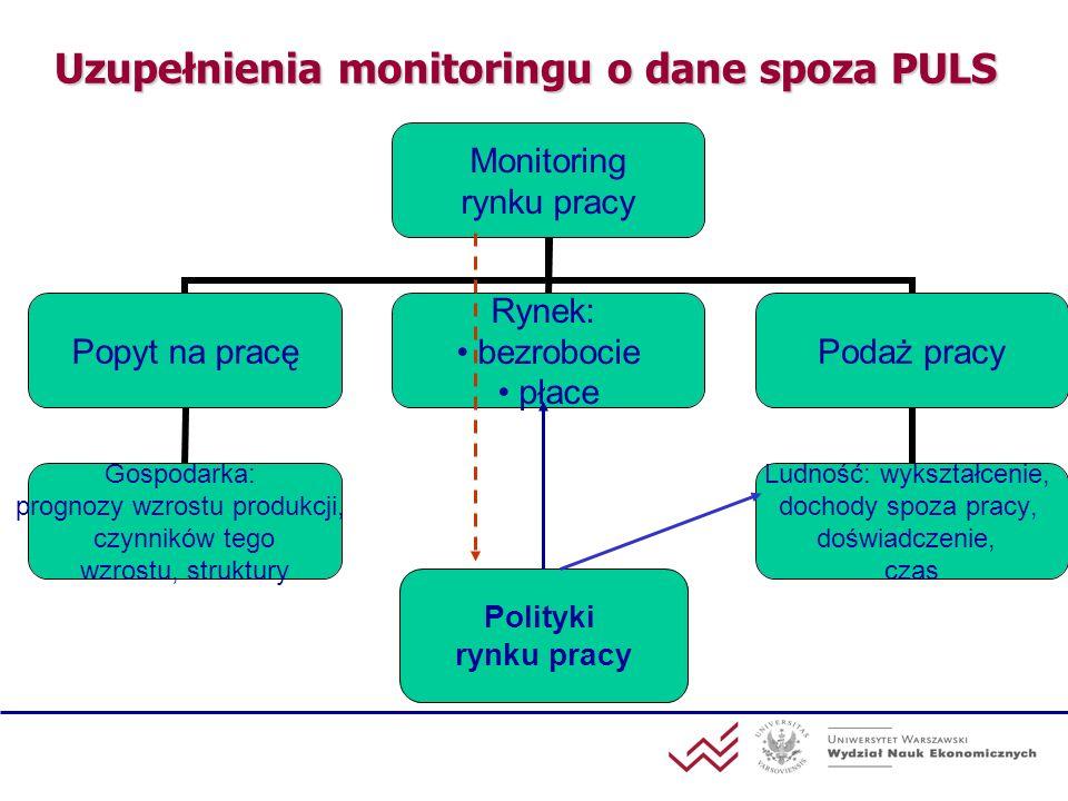 Uzupełnienia monitoringu o dane spoza PULS Monitoring rynku pracy Popyt na pracę Gospodarka: prognozy wzrostu produkcji, czynników tego wzrostu, struk