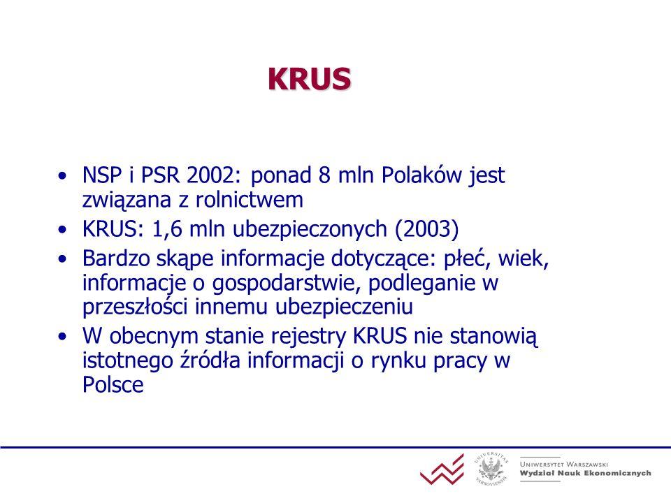 KRUS NSP i PSR 2002: ponad 8 mln Polaków jest związana z rolnictwem KRUS: 1,6 mln ubezpieczonych (2003) Bardzo skąpe informacje dotyczące: płeć, wiek,