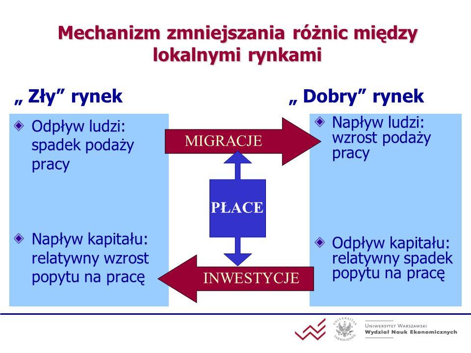 Różnice przestrzenne STOPA BEZROBOCIA Źródło: Grotkowska, Wincenciak (2007)