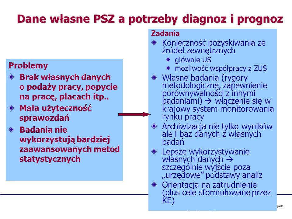 Dane własne PSZ a potrzeby diagnoz i prognoz Problemy Brak własnych danych o podaży pracy, popycie na pracę, płacach itp.. Mała użyteczność sprawozdań