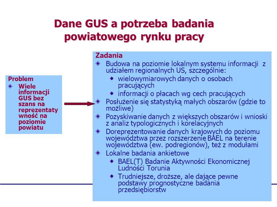 Dane GUS a potrzeba badania powiatowego rynku pracy Problem Wiele informacji GUS bez szans na reprezentaty wność na poziomie powiatu Zadania Budowa na