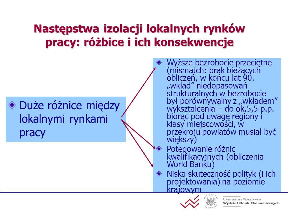 KSI ZUS jako źródło informacji o rynku pracy Wysoka reprezentatywność (informacje o wszystkich objętych ubezpieczeniem w ZUS (12 857 tys.