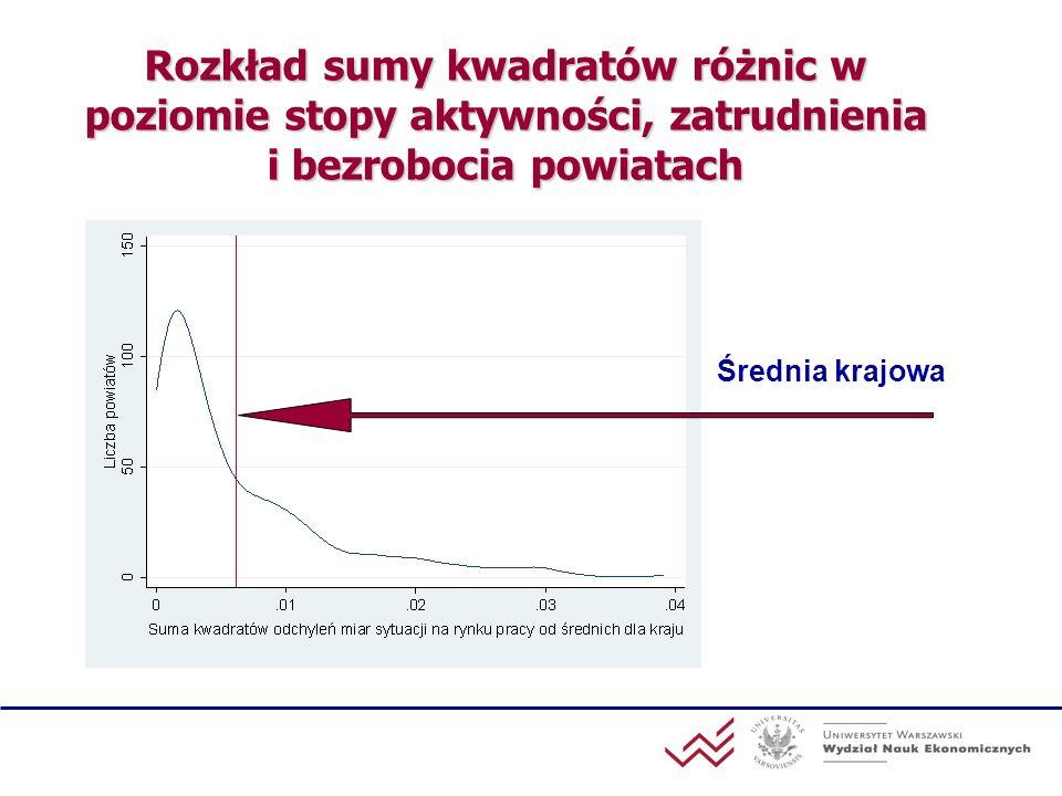Powiaty najbardziej i najmniej podobne do średniej krajowej pod względem podstawowych wyników rynku pracy Największe odchylenieNajmniejsze odchylenie Powiat Suma kwadratów różnic Powiat Suma kwadratów różnic gołdapski390,9zduńskowolski0,1 łobeski326,7m.