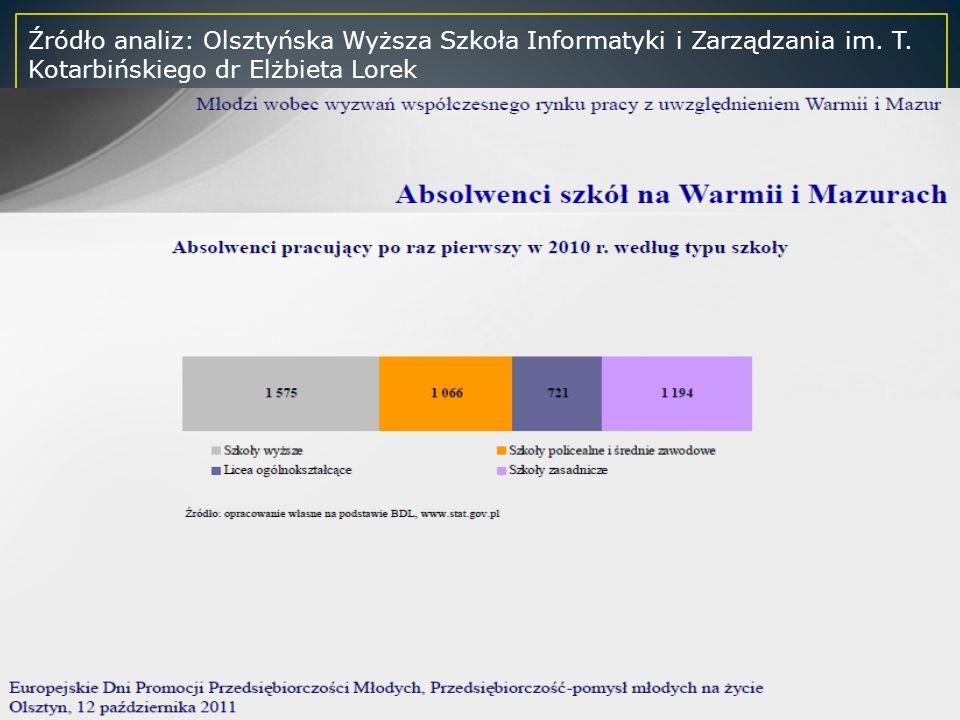 Źródło analiz: Olsztyńska Wyższa Szkoła Informatyki i Zarządzania im.