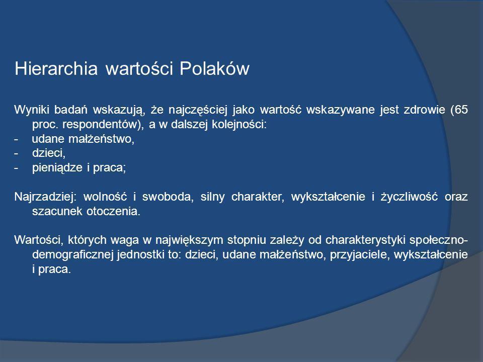 Hierarchia wartości Polaków Wyniki badań wskazują, że najczęściej jako wartość wskazywane jest zdrowie (65 proc. respondentów), a w dalszej kolejności
