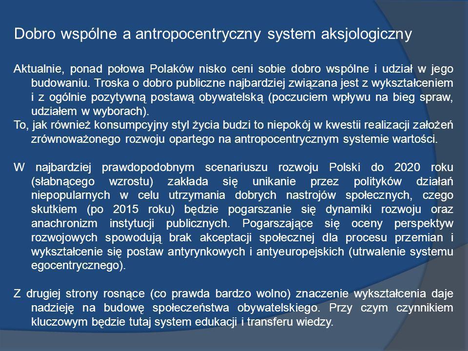 Dobro wspólne a antropocentryczny system aksjologiczny Aktualnie, ponad połowa Polaków nisko ceni sobie dobro wspólne i udział w jego budowaniu. Trosk