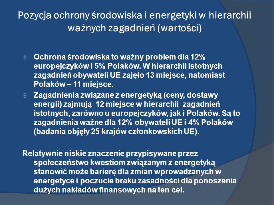 Pozycja ochrony środowiska i energetyki w hierarchii ważnych zagadnień (wartości) Ochrona środowiska to ważny problem dla 12% europejczyków i 5% Polak