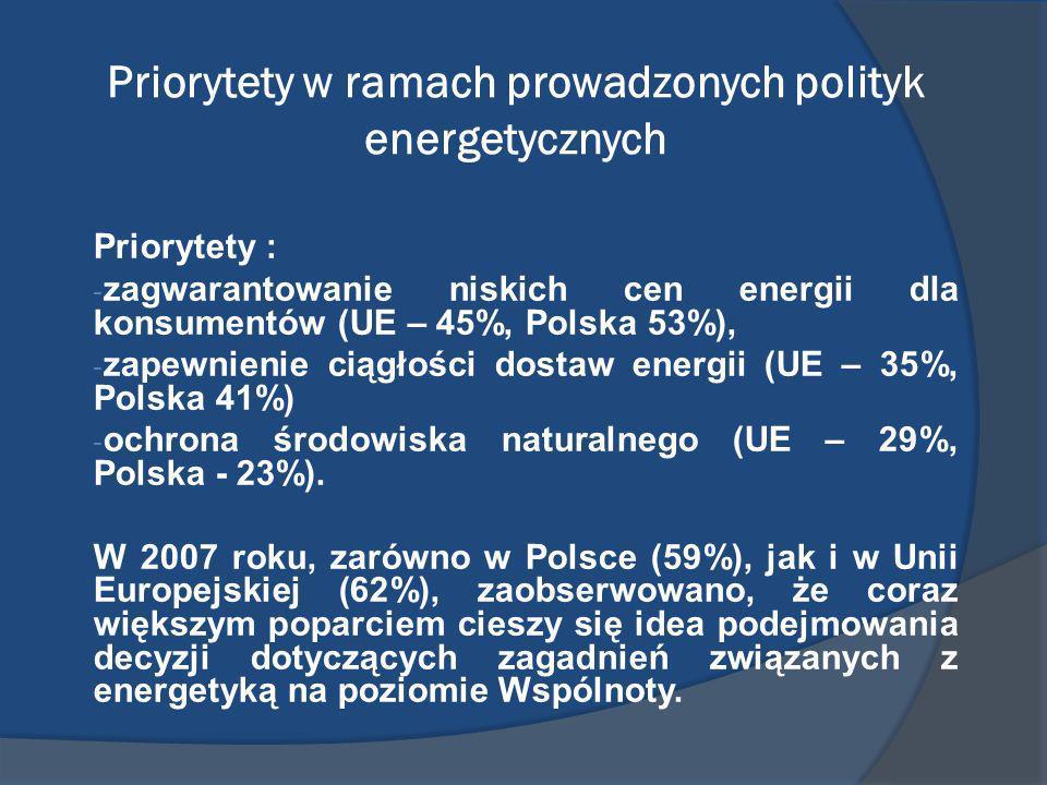 Priorytety w ramach prowadzonych polityk energetycznych Priorytety : - zagwarantowanie niskich cen energii dla konsumentów (UE – 45%, Polska 53%), - z