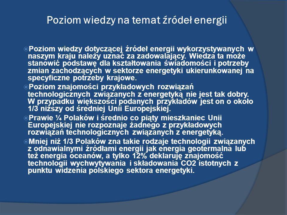 Poziom poparcia dla wykorzystania poszczególnych źródeł energii Najwyższy poziom poparcia uzyskały: - energia słoneczna (UE – 80%, Polska – 82%), - energia wiatru (UE – 71%, Polska – 82%), - energia wodoru (UE – 65%, Polska – 61%), - energia oceanu (UE – 60%, Polska – 50%) - energia biomasy (UE – 55%, Polska 58%).