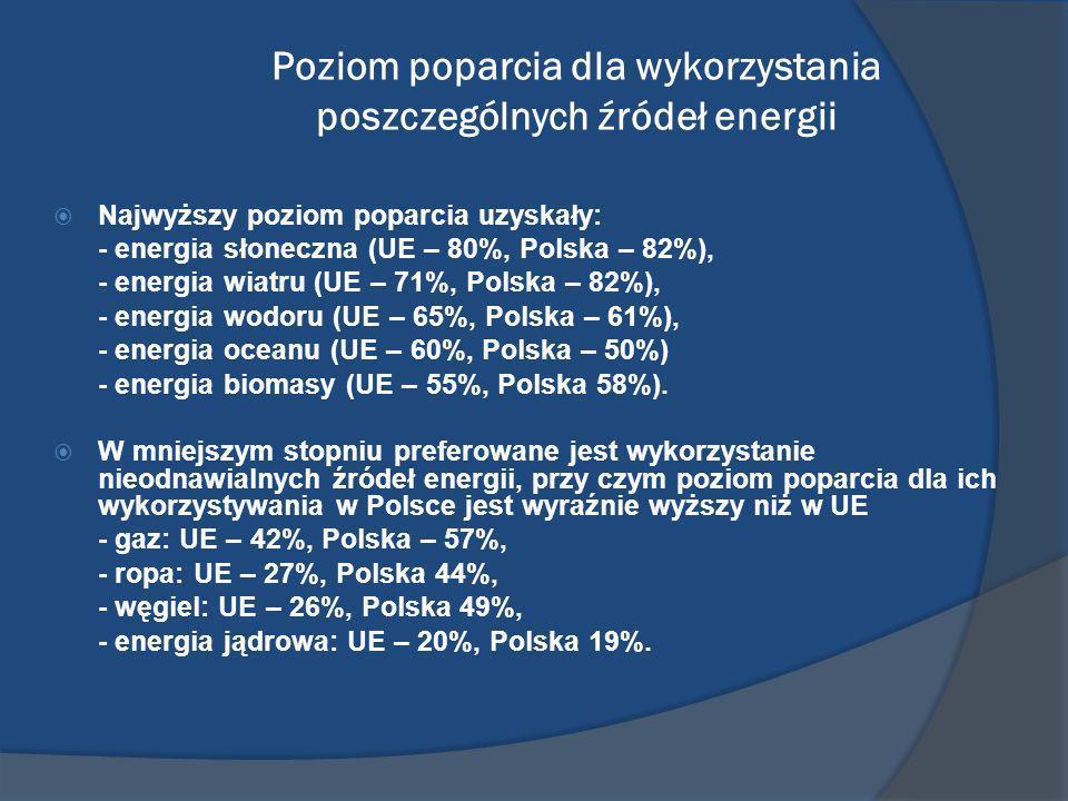 Poziom poparcia dla wykorzystania poszczególnych źródeł energii Najwyższy poziom poparcia uzyskały: - energia słoneczna (UE – 80%, Polska – 82%), - en